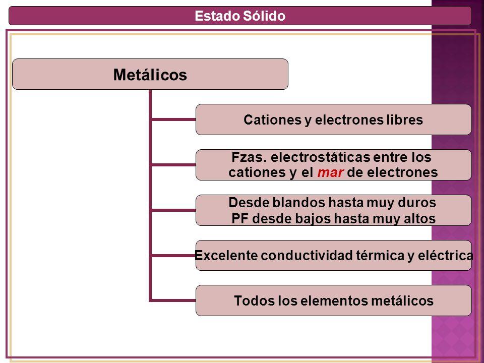 Estado Sólido Metálicos Cationes y electrones libres Fzas.