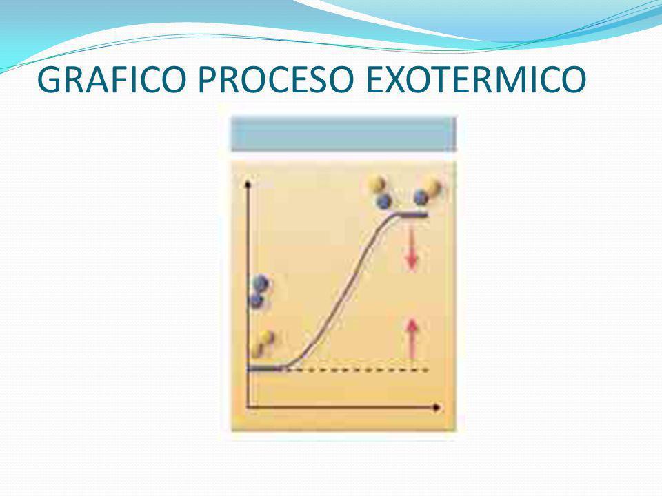 RECUERDA En una reacción endotérmica, aumenta la entalpía del sistema.