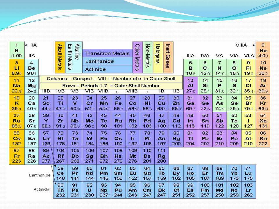 ELEMENTOS METÁLICOS Son casi todos sólidos, a excepción del mercurio (Hg) y galio (Ga).