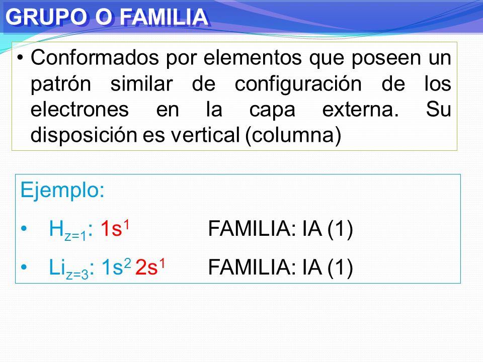 DETERMINACIÓN DE PERÍODO Y FAMILIA Ejemplo: H z=1 : 1s 1 P: 1 y F: IA Li z=3 : 1s 2 2s 1 P: 2 y F: IA B z=5 : 1s 2 2s 2 2p 1 P: 2 y F: IIIA C z=6 : 1s 2 2s 2 2p 2 P: 2 y F: IVA