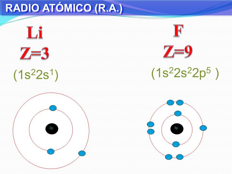 RADIO ATÓMICO (R.A.) 3p e e e 11 p e e ee ee e e e (1s 2 2s 1 ) (1s 2 2s 2 2p 6 3s 1 ) e e