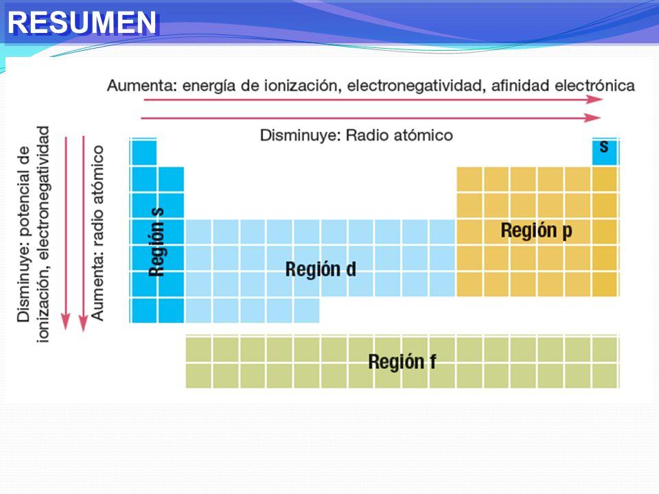 REVISIÓN GUÍA N°4 A) Tabla Periódica: Sistema de ordenamiento de los elementos de acuerdo al número atómico (número de protones).