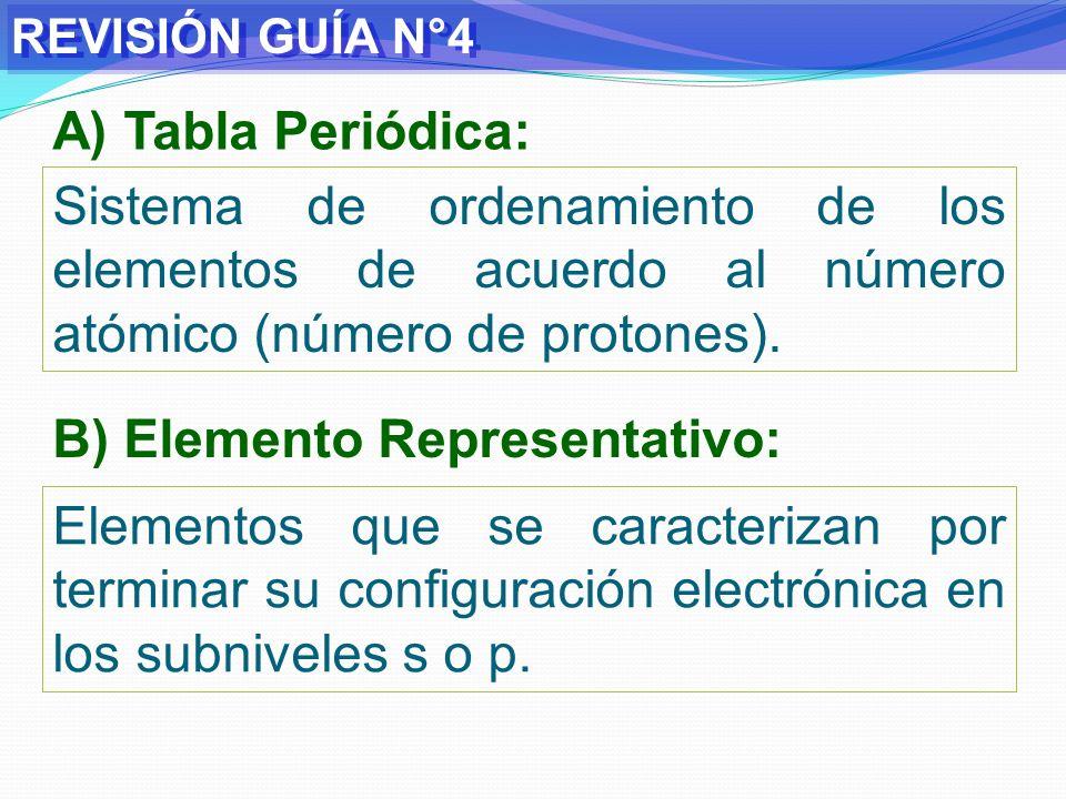 REVISIÓN GUÍA N°4 C) Elemento de Transición: Elementos cuya configuración electrónica terminan en los subniveles d, es decir, tienen dicho subnivel incompleto.