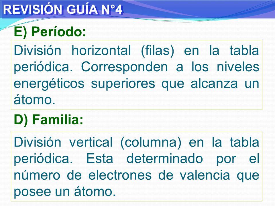 REVISIÓN GUÍA N°4 Eleme.Configuración electrónicaPFNombre del grupo Elemento Mg Z=12 1s 2 2s 2 2p 6 3s 2 3IIAAlcalino térreos Metal S Z=16 1s 2 2s 2 2p 6 3s 2 3p 4 3VIACalcógenosNo metal K Z=19 1s 2 2s 2 2p 6 3s 2 3p 6 4s 1 4IAAlcalinosMetal Ca Z=20 1s 2 2s 2 2p 6 3s 2 3p 6 4s 2 4IIAAlcalino térreos Metal Cl Z=17 1s 2 2s 2 2p 6 3s 2 3p 5 3VIIAHalógenosNo metal Si Z=14 1s 2 2s 2 2p 6 3s 2 3p 2 3IVACarbonoidesMetaloide Ar Z=18 1s 2 2s 2 2p 6 3s 2 3p 6 3VIIIAGases noblesNo metal Br Z=35 1s 2 2s 2 2p 6 3s 2 3p 6 4s 2 3d 10 4p 5 4VIIAHalógenosNo metal