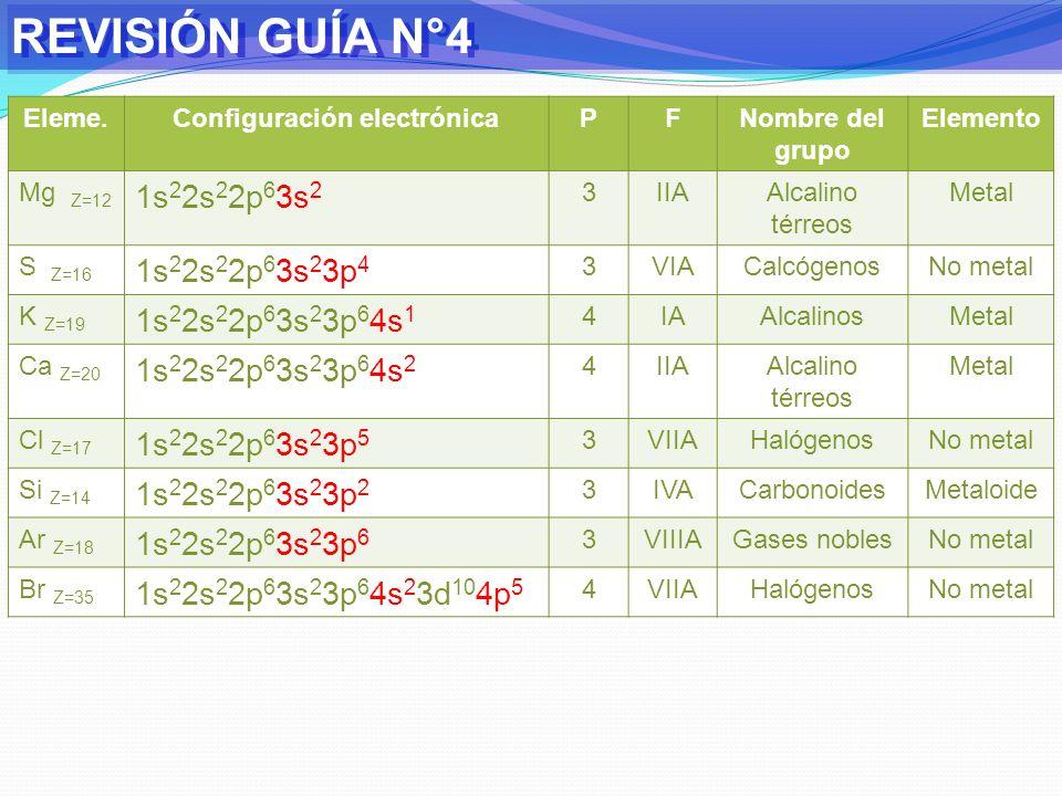 REVISIÓN GUÍA N°4 IAVIII A 1 IIAIIIAIVAVAVIAVII A 2LiBeOFNe 3Mg IIIBIVBVBVIBVII B VIIIBIBIIB AlSiPSClAr 4Ca 5 6 7