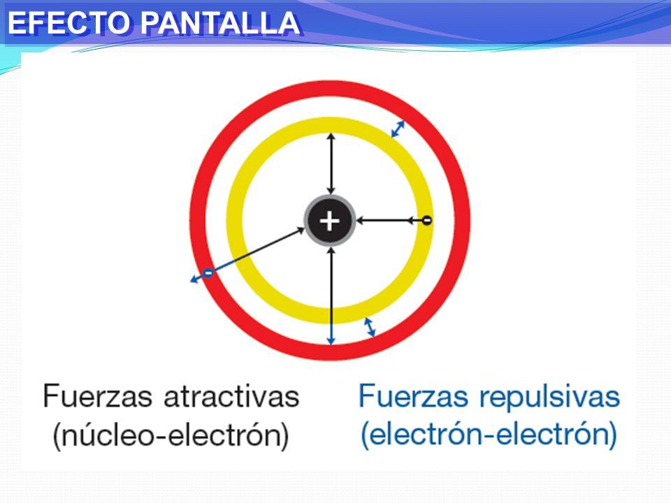 REVISIÓN GUÍA N°4 ¿Existen la forma de predecir cuál de los siguiente iones o átomos es más grande?: Si, va a depender del valor del número atómico y como varía el radio de un átomo en un mismo período y familia.
