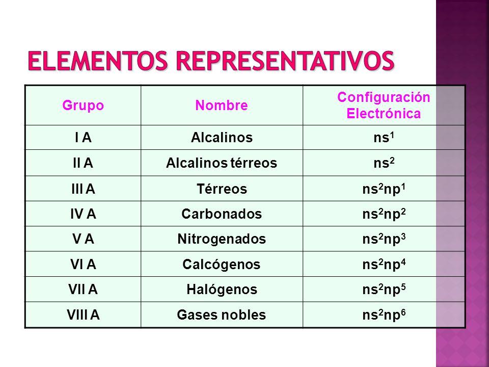 GrupoNombre Configuración Electrónica I AAlcalinosns 1 II AAlcalinos térreosns 2 III ATérreosns 2 np 1 IV ACarbonadosns 2 np 2 V ANitrogenadosns 2 np