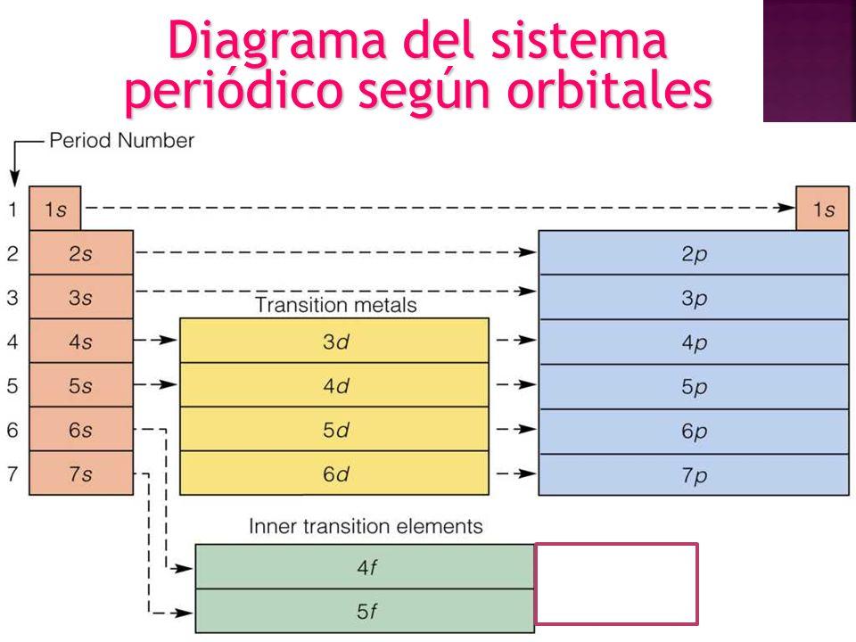 Diagrama del sistema periódico según orbitales