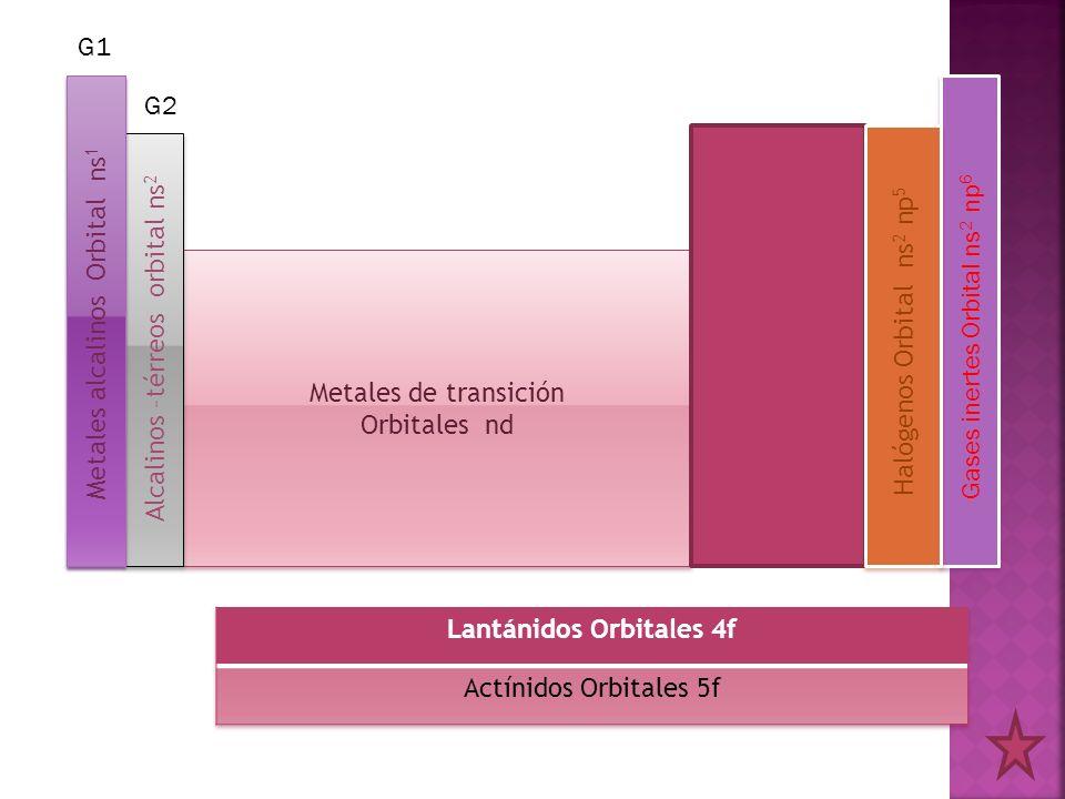 Metales de transición Orbitales nd Metales de transición Orbitales nd Metales alcalinos Orbital ns 1 Alcalinos –térreos orbital ns 2 Gases inertes Orb