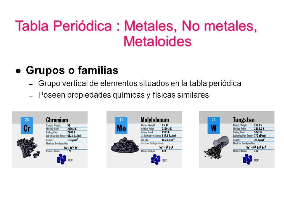Tabla Periódica : Metales, No metales, Metaloides Grupos o familias – Grupo vertical de elementos situados en la tabla periódica – Poseen propiedades