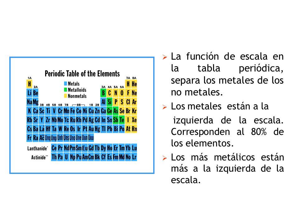 La función de escala en la tabla periódica, separa los metales de los no metales. Los metales están a la izquierda de la escala. Corresponden al 80% d