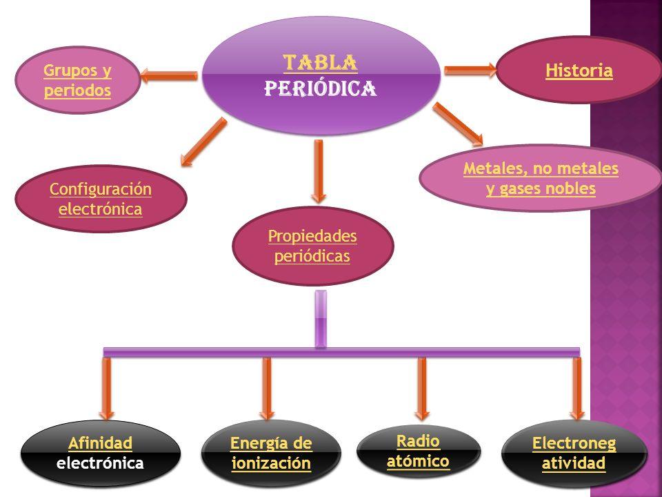 Tabla periodica y propiedades peridicas de los elementos ppt tabla peridica historia grupos y periodos metales no metales y gases nobles configuracin electrnica propiedades peridicas afinidad electrnica energa urtaz Image collections