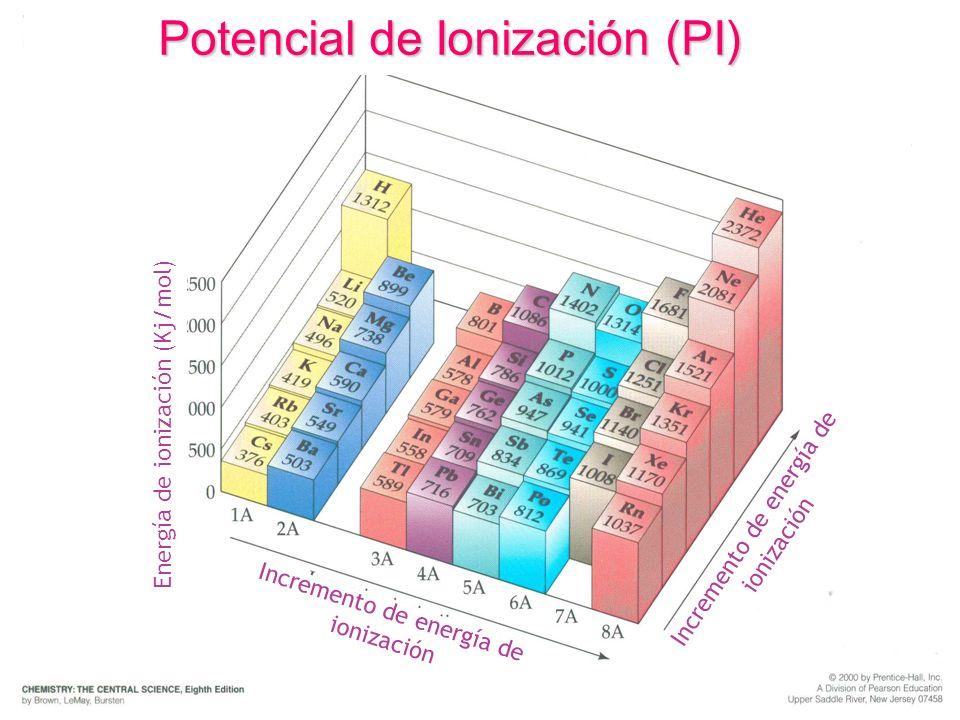 Potencial de Ionización (PI) Energía de ionización (Kj/mol) Incremento de energía de ionización