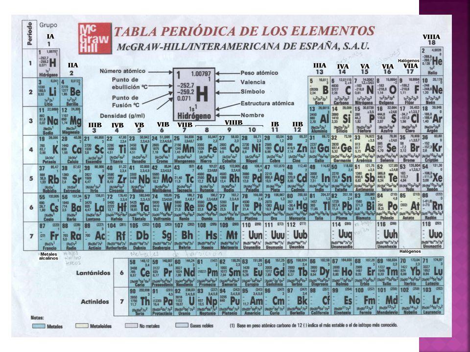 La función de escala en la tabla periódica, separa los metales de los no metales.