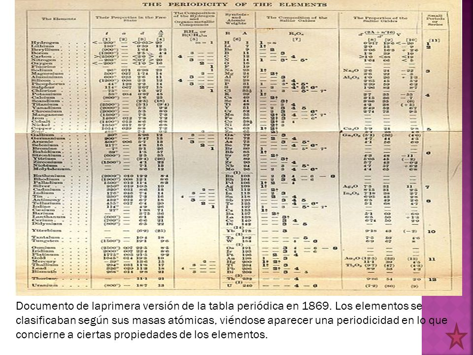 Practicas ciencias iii practica 9 en qu se parecen urtaz Image collections
