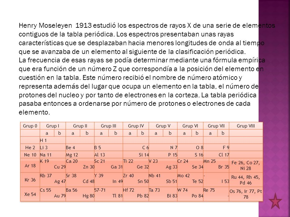 Henry Moseleyen 1913 estudió los espectros de rayos X de una serie de elementos contiguos de la tabla periódica. Los espectros presentaban unas rayas
