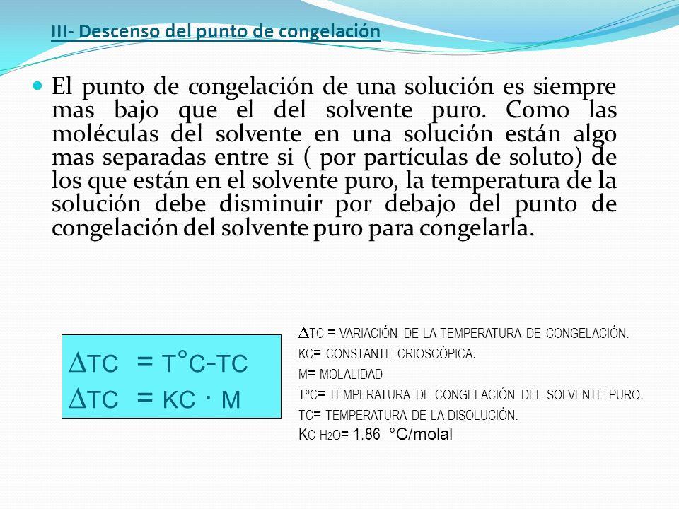 III- Descenso del punto de congelación El punto de congelación de una solución es siempre mas bajo que el del solvente puro. Como las moléculas del so
