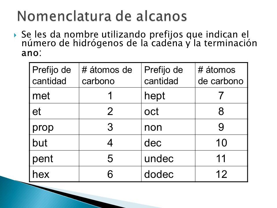 Se les da nombre utilizando prefijos que indican el número de hidrógenos de la cadena y la terminación ano : Prefijo de cantidad # átomos de carbono P