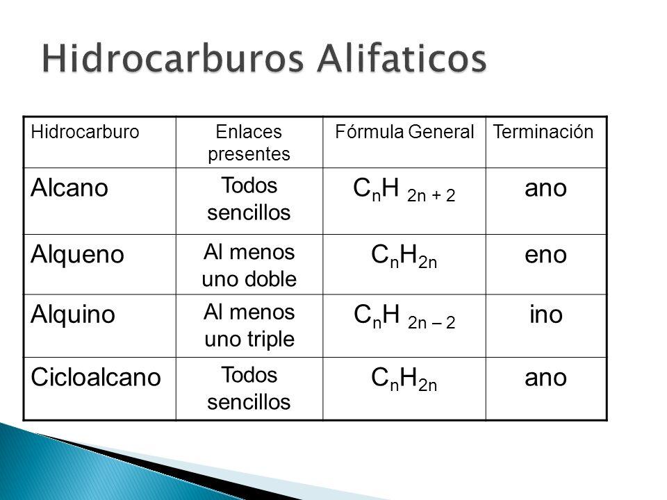 HidrocarburoEnlaces presentes Fórmula GeneralTerminación Alcano Todos sencillos C n H 2n + 2 ano Alqueno Al menos uno doble C n H 2n eno Alquino Al me
