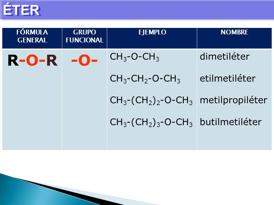 ÉTER FÓRMULA GENERAL GRUPO FUNCIONAL EJEMPLONOMBRE R-O-R-O- CH 3 -O-CH 3 CH 3 -CH 2 -O-CH 3 CH 3 -(CH 2 ) 2 -O-CH 3 CH 3 -(CH 2 ) 3 -O-CH 3 dimetiléte