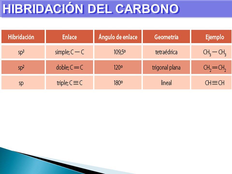 AROMÁTICOS Estructura del Benceno Estructura resonantes del Benceno Estructura Híbrida del Benceno