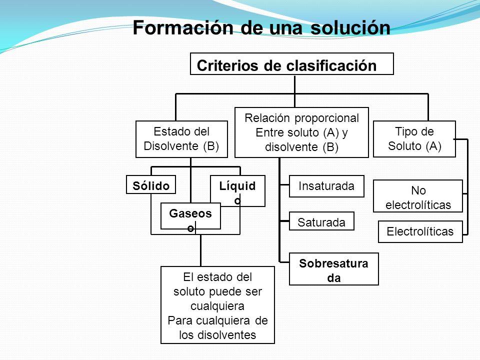 Aplicación: Un químico debe analizar los principales componentes de una bebida gaseosa: dióxido de carbono y agua. La mezcla esta embotellada a una pr
