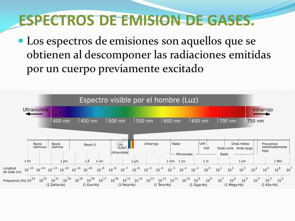 ESPECTROS DE EMISION DE GASES. Los espectros de emisiones son aquellos que se obtienen al descomponer las radiaciones emitidas por un cuerpo previamen