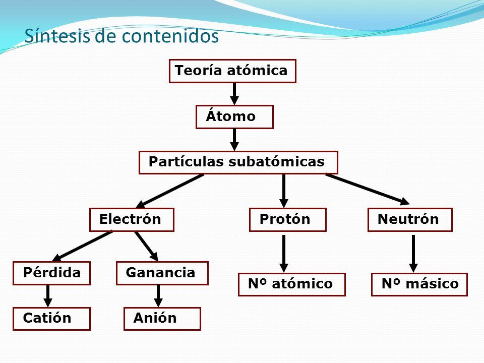 Síntesis de contenidos Teoría atómica Átomo Partículas subatómicas Ganancia Pérdida Protón Electrón Neutrón Anión Catión Nº másico Nº atómico