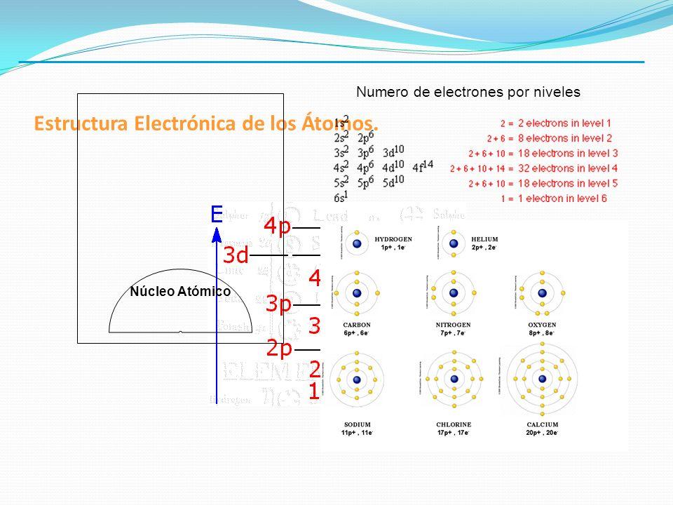 Estructura Electrónica de los Átomos. Núcleo Atómico Numero de electrones por niveles