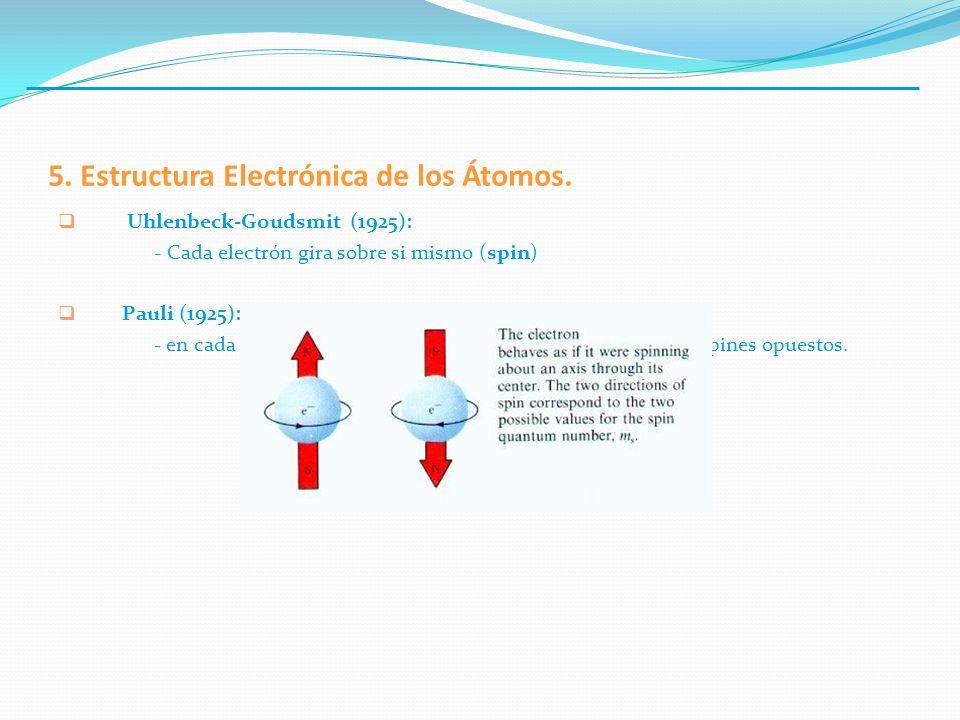 Uhlenbeck-Goudsmit (1925): - Cada electrón gira sobre si mismo (spin) Pauli (1925): principio de exclusión. - en cada orbital puede haber solo hasta d