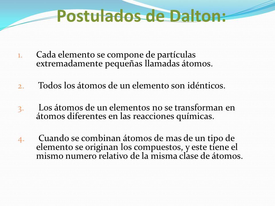 Postulados de Dalton: 1. Cada elemento se compone de partículas extremadamente pequeñas llamadas átomos. 2. Todos los átomos de un elemento son idénti