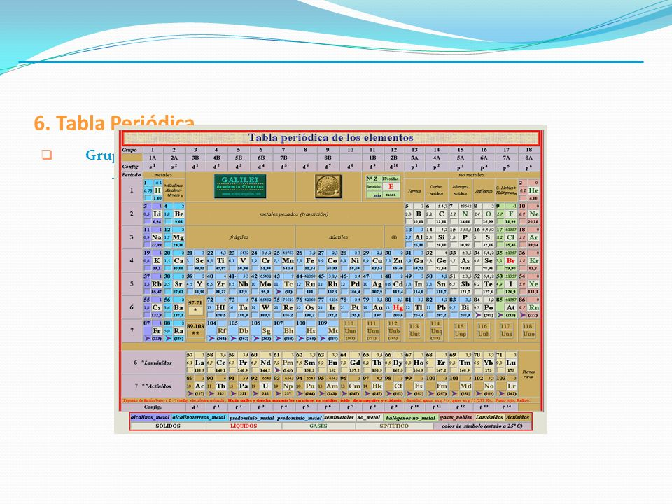 6. Tabla Periódica. Grupos: - se designan por números (antes con letras…es la que mas se usa).