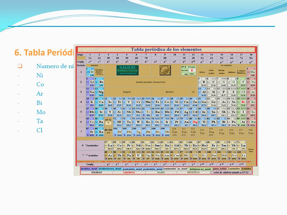 6. Tabla Periódica. Numero de niveles de energia, y electrones en capa mas externa de: - Ni - Co - Ar - Bi - Mo - Ta - Cl