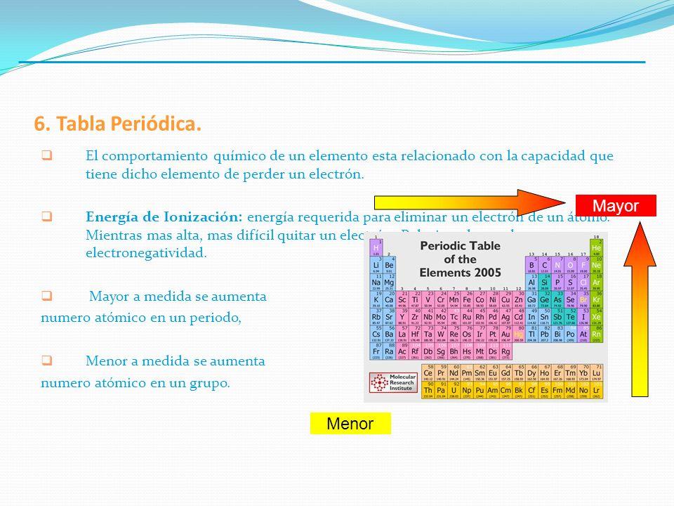 6. Tabla Periódica. El comportamiento químico de un elemento esta relacionado con la capacidad que tiene dicho elemento de perder un electrón. Energía
