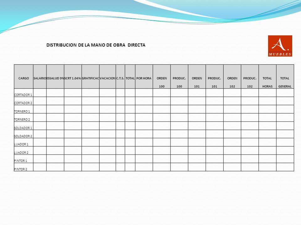 DISTRIBUCION DE LA MANO DE OBRA DIRECTA CARGOSALARIOESSALUD 9%SCRT 1.04%GRATIFICACVACACIONC.T.S.TOTALPOR HORAORDENPRODUC.ORDENPRODUC.ORDENPRODUC.TOTAL