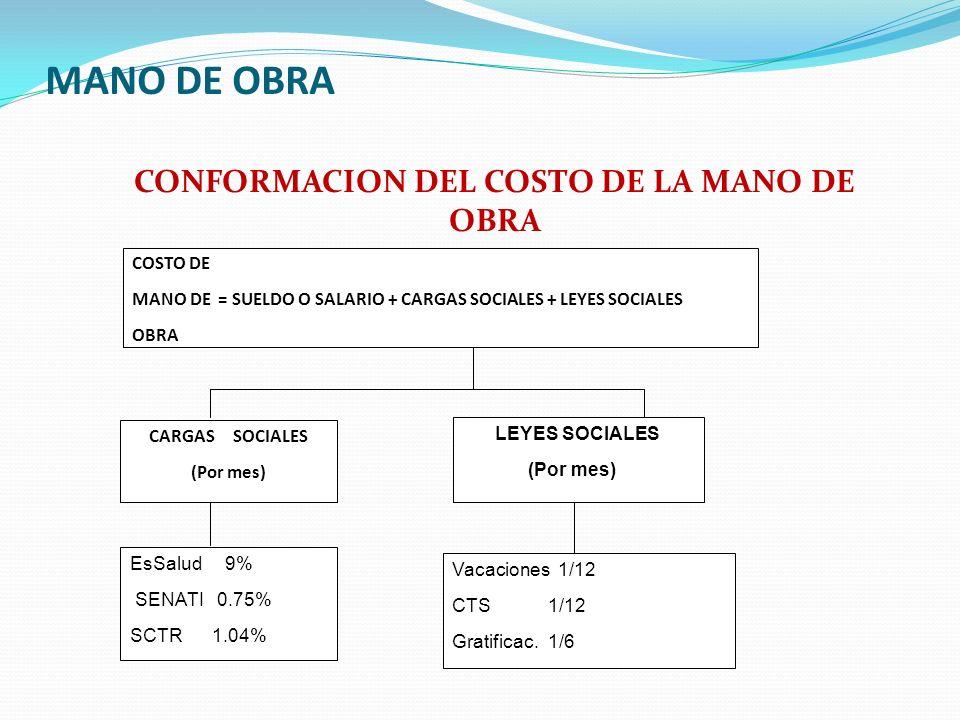 MANO DE OBRA CONFORMACION DEL COSTO DE LA MANO DE OBRA COSTO DE MANO DE = SUELDO O SALARIO + CARGAS SOCIALES + LEYES SOCIALES OBRA CARGAS SOCIALES (Po