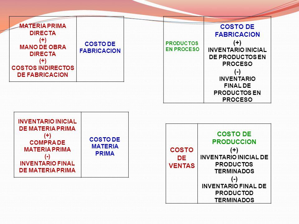 PRODUCTOS EN PROCESO COSTO DE FABRICACION (+) INVENTARIO INICIAL DE PRODUCTOS EN PROCESO (-) INVENTARIO FINAL DE PRODUCTOS EN PROCESO MATERIA PRIMA DI