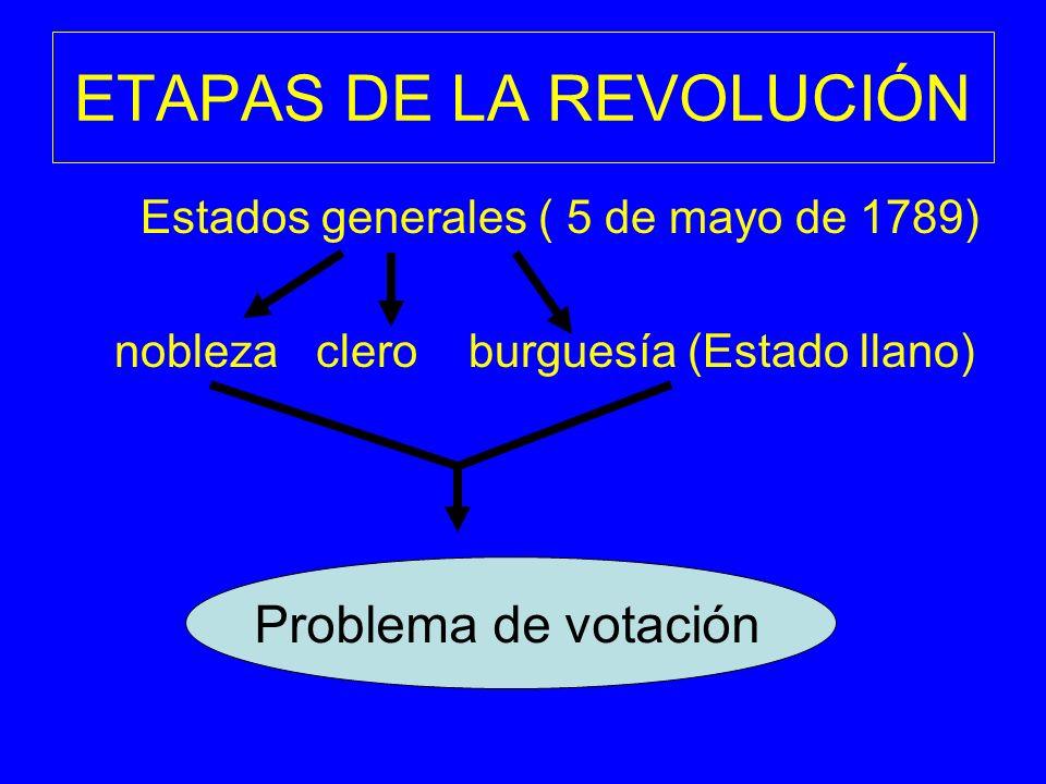 ETAPAS DE LA REVOLUCIÓN Estados generales ( 5 de mayo de 1789) nobleza clero burguesía (Estado llano) problema de votación Problema de votación