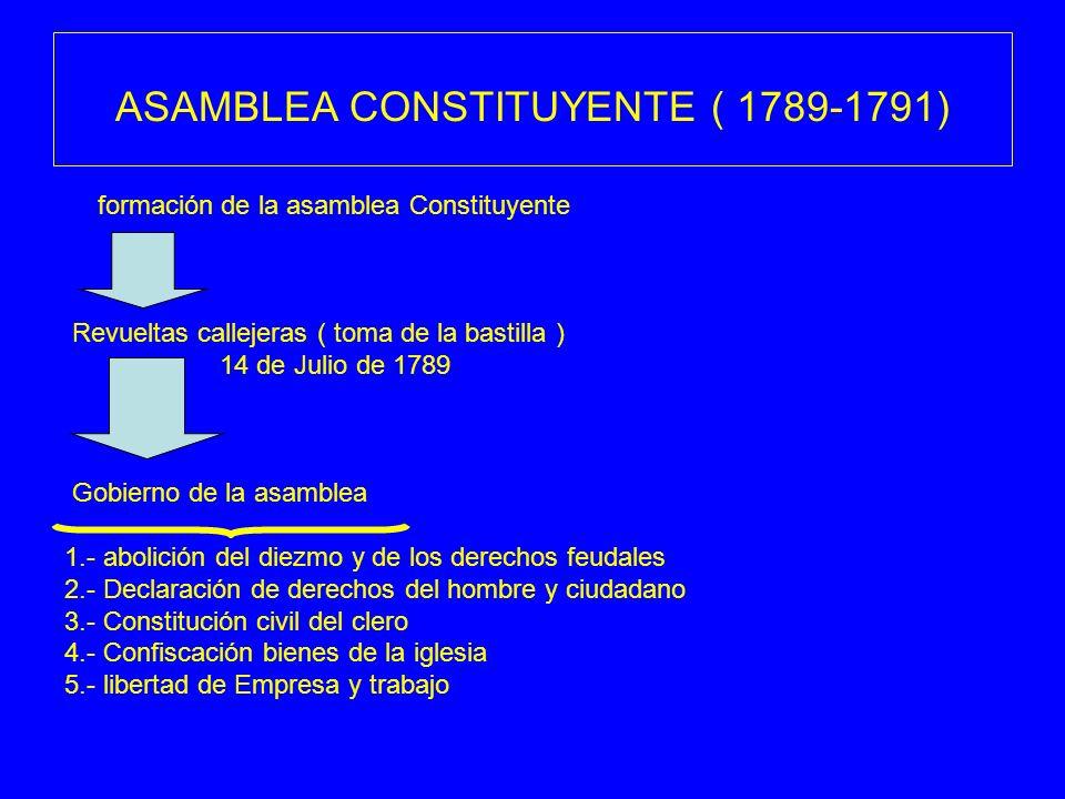 ASAMBLEA CONSTITUYENTE ( 1789-1791) formación de la asamblea Constituyente Revueltas callejeras ( toma de la bastilla ) 14 de Julio de 1789 Gobierno d