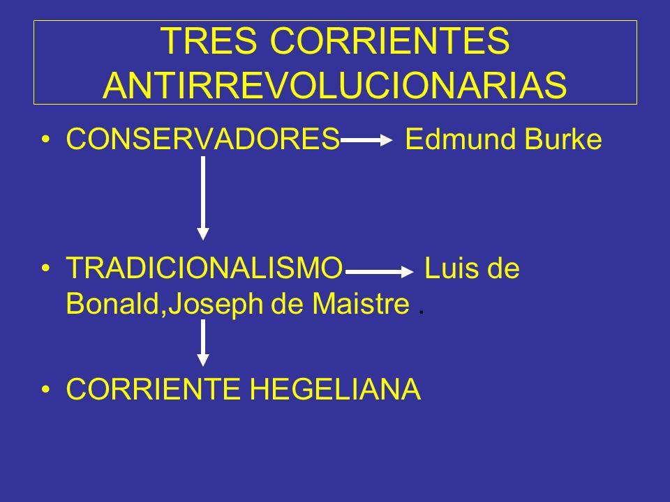 TRES CORRIENTES ANTIRREVOLUCIONARIAS CONSERVADORES Edmund Burke TRADICIONALISMO Luis de Bonald,Joseph de Maistre.