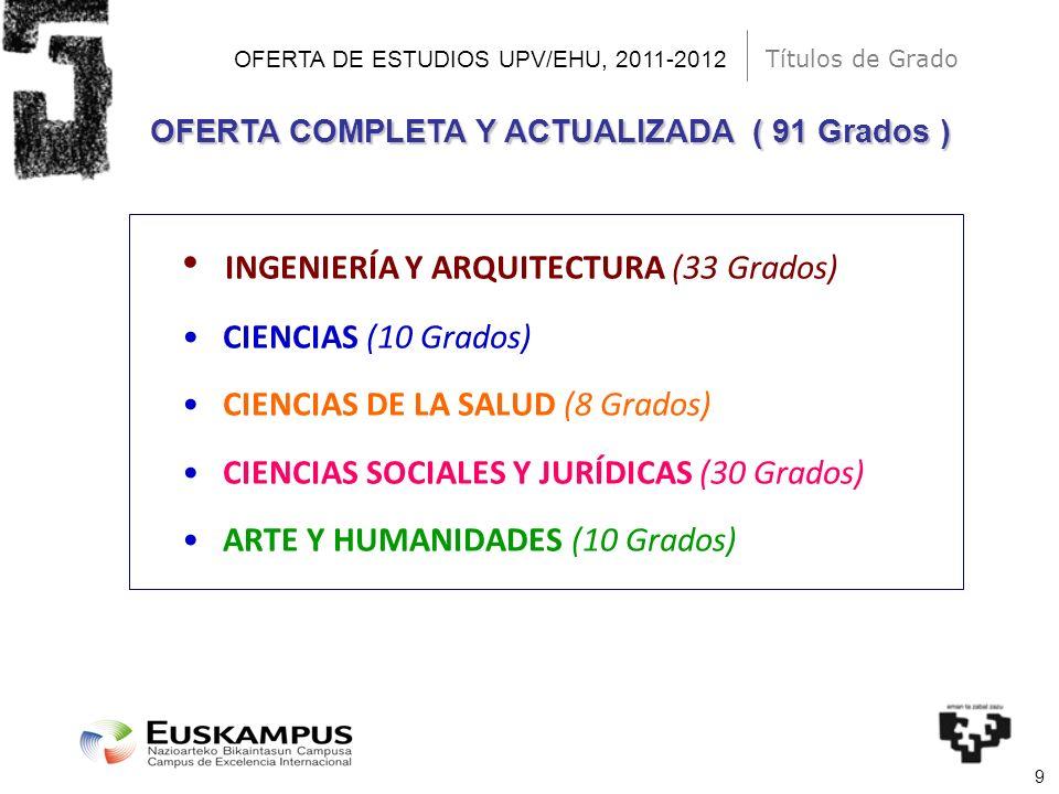 9 OFERTA DE ESTUDIOS UPV/EHU, 2011-2012 INGENIERÍA Y ARQUITECTURA (33 Grados) CIENCIAS (10 Grados) CIENCIAS DE LA SALUD (8 Grados) CIENCIAS SOCIALES Y