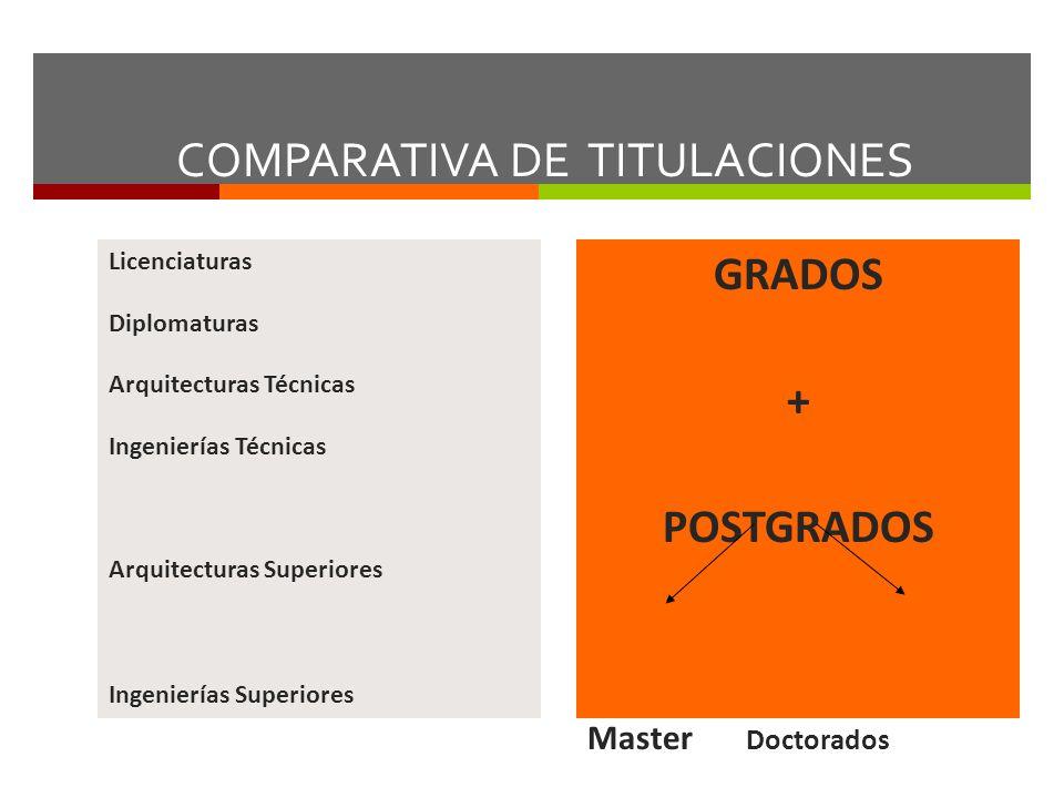 COMPARATIVA DE TITULACIONES Licenciaturas Diplomaturas Arquitecturas Técnicas Ingenierías Técnicas Arquitecturas Superiores Ingenierías Superiores GRA