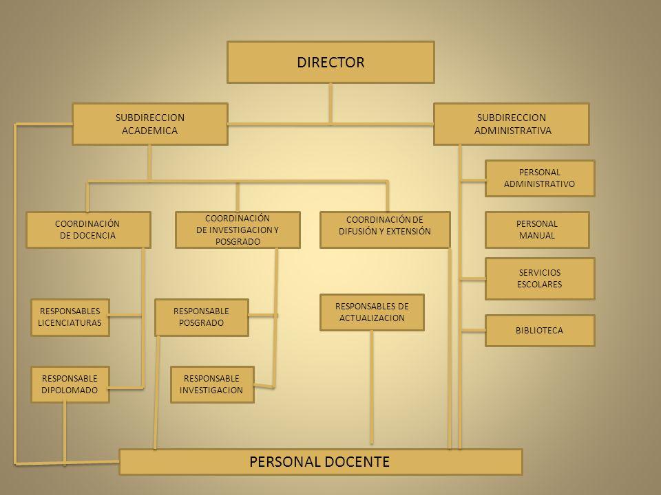 DIRECTOR SUBDIRECCION ACADEMICA SUBDIRECCION ADMINISTRATIVA COORDINACIÓN DE DOCENCIA COORDINACIÓN DE INVESTIGACION Y POSGRADO COORDINACIÓN DE DIFUSIÓN