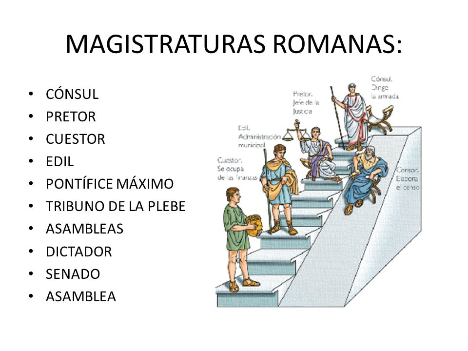 MAGISTRATURAS ROMANAS: CÓNSUL PRETOR CUESTOR EDIL PONTÍFICE MÁXIMO TRIBUNO DE LA PLEBE ASAMBLEAS DICTADOR SENADO ASAMBLEA
