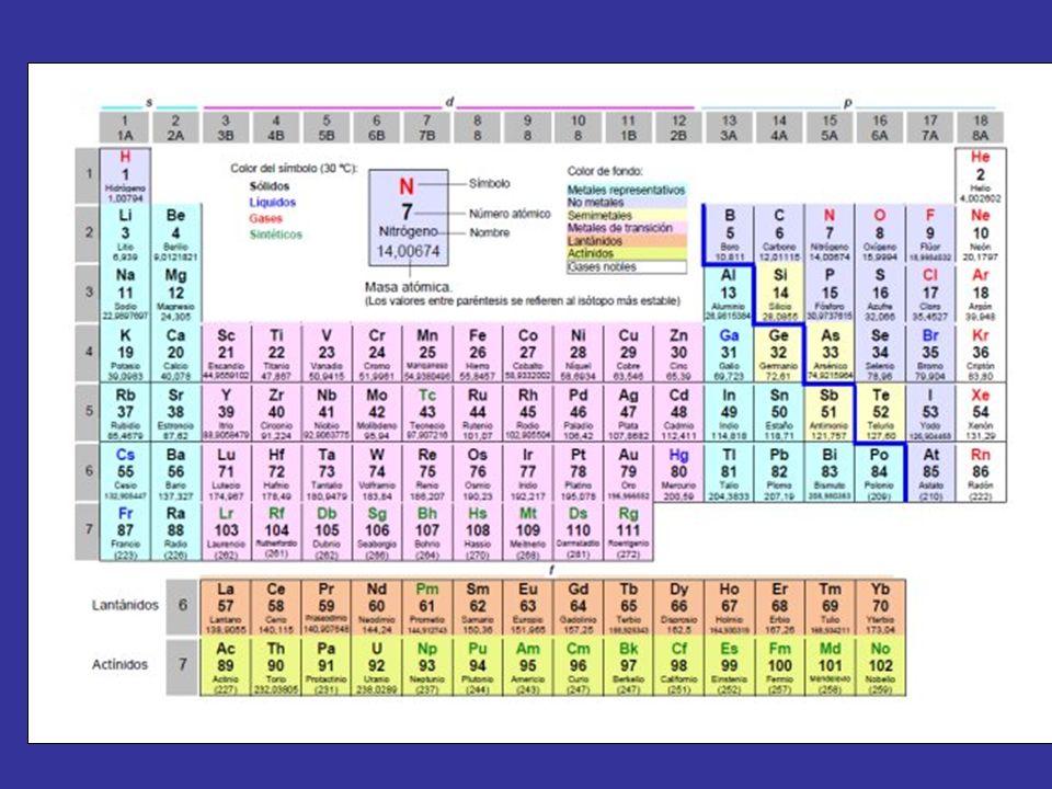 A las columnas verticales de la tabla periódica se les conoce como grupos, hay 18 y todos tienen características o propiedades similares entre sí Grupo 1 (I A): los metales alcalinos Grupo 2 (II A): los metales alcalinotérreos Grupo 3 (III B): Familia del Escandio Grupo 4 (IV B): Familia del Titanio Grupo 5 (V B): Familia del Vanadio Grupo 6 (VI B): Familia del Cromo Grupo 7 (VII B): Familia del Manganeso Grupo 8 (VIII B): Familia del Hierro Grupo 9 (IX B): Familia del Cobalto Grupo 10 (X B): Familia del Níquel Grupo 11 (I B): Familia del Cobre Grupo 12 (II B): Familia del Zinc Grupo 13 (III A): los térreos Grupo 14 (IV A): los carbonoideos Grupo 15 (V A): los nitrogenoideos Grupo 16 (VI A): los calcógenos o anfígenos Grupo 17 (VII A): los halógenos Grupo 18 (VIII A): los gases nobles