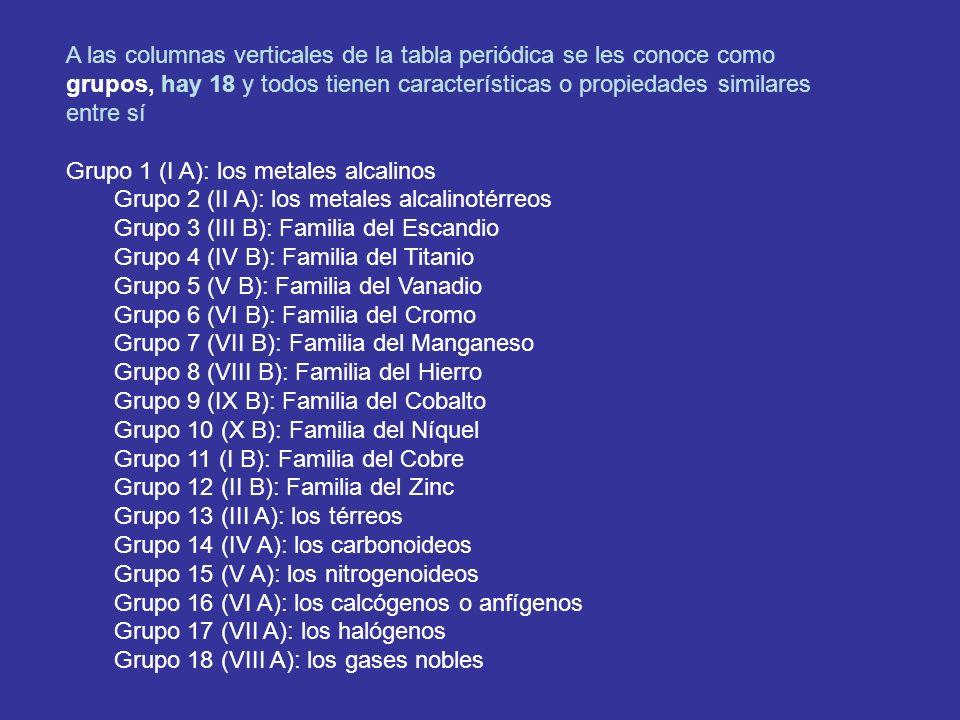 A las columnas verticales de la tabla periódica se les conoce como grupos, hay 18 y todos tienen características o propiedades similares entre sí Grup