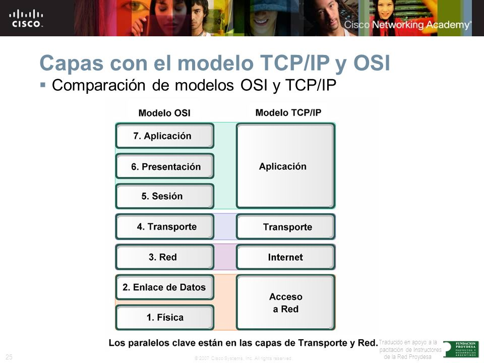 25 © 2007 Cisco Systems, Inc. All rights reserved. Traducido en apoyo a la capacitación de Instructores de la Red Proydesa Capas con el modelo TCP/IP
