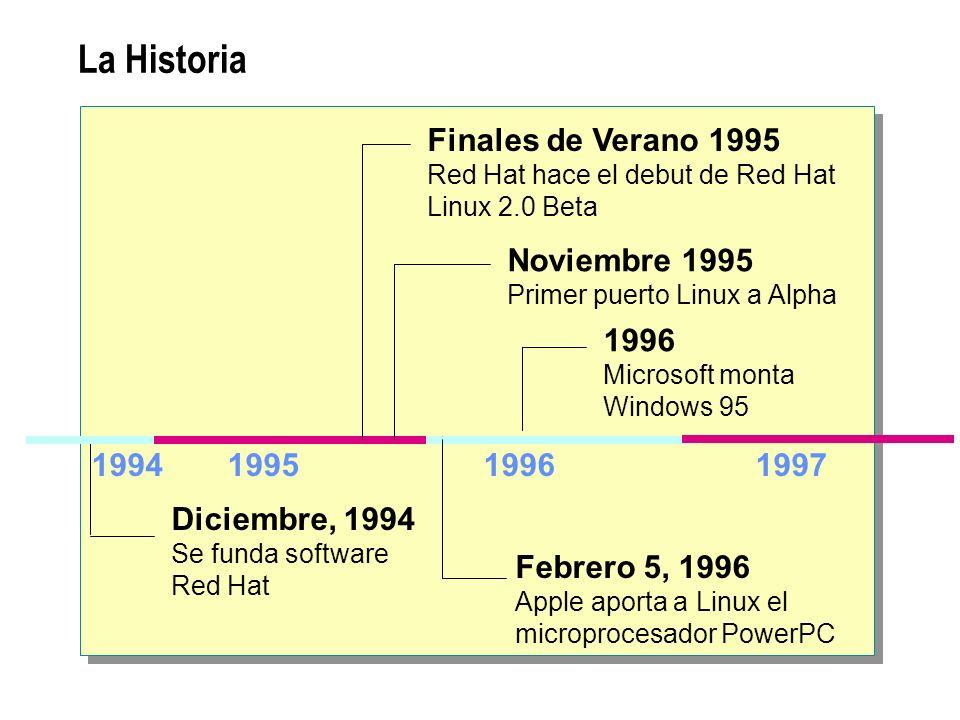 La Historia 199519961997 Diciembre, 1994 Se funda software Red Hat Finales de Verano 1995 Red Hat hace el debut de Red Hat Linux 2.0 Beta Noviembre 19