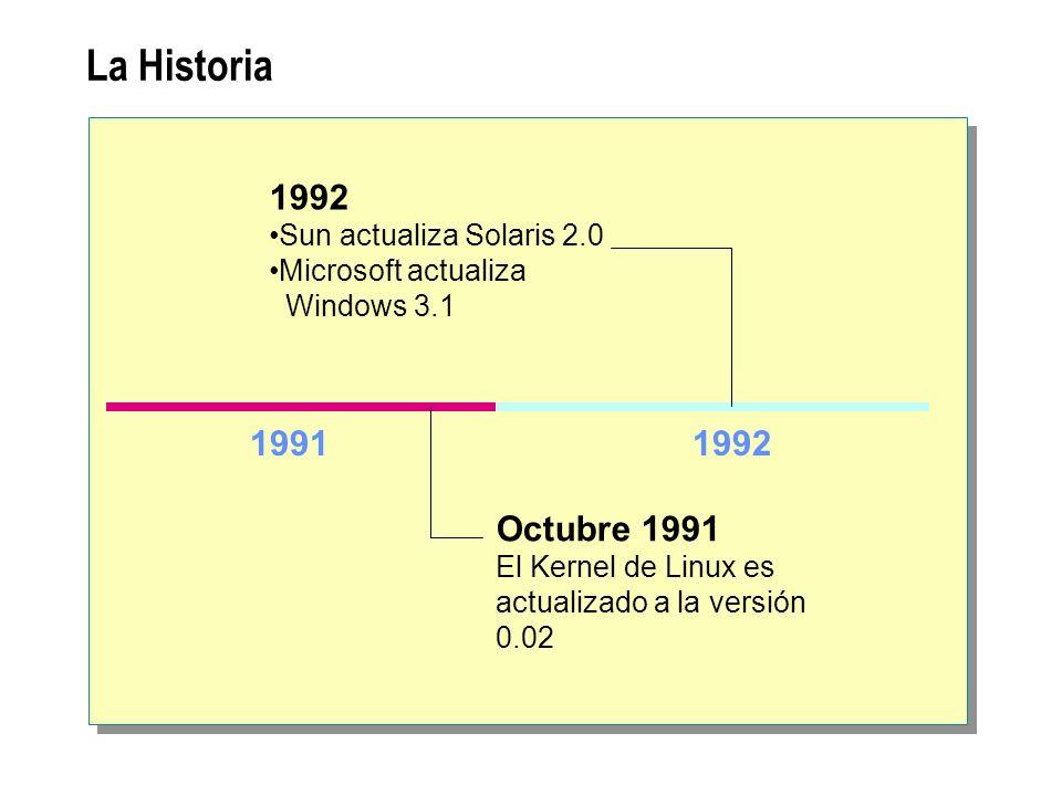 La Historia 19911992 Octubre 1991 El Kernel de Linux es actualizado a la versión 0.02 1992 Sun actualiza Solaris 2.0 Microsoft actualiza Windows 3.1