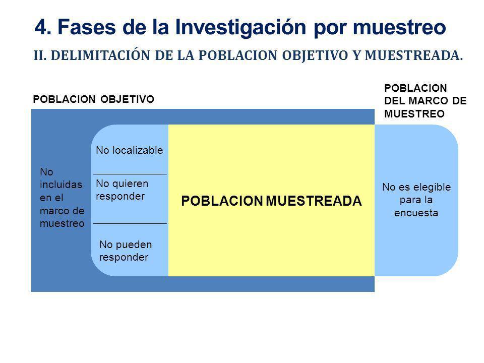 POBLACION OBJETIVO POBLACION DEL MARCO DE MUESTREO II. DELIMITACIÓN DE LA POBLACION OBJETIVO Y MUESTREADA. No incluidas en el marco de muestreo POBLAC